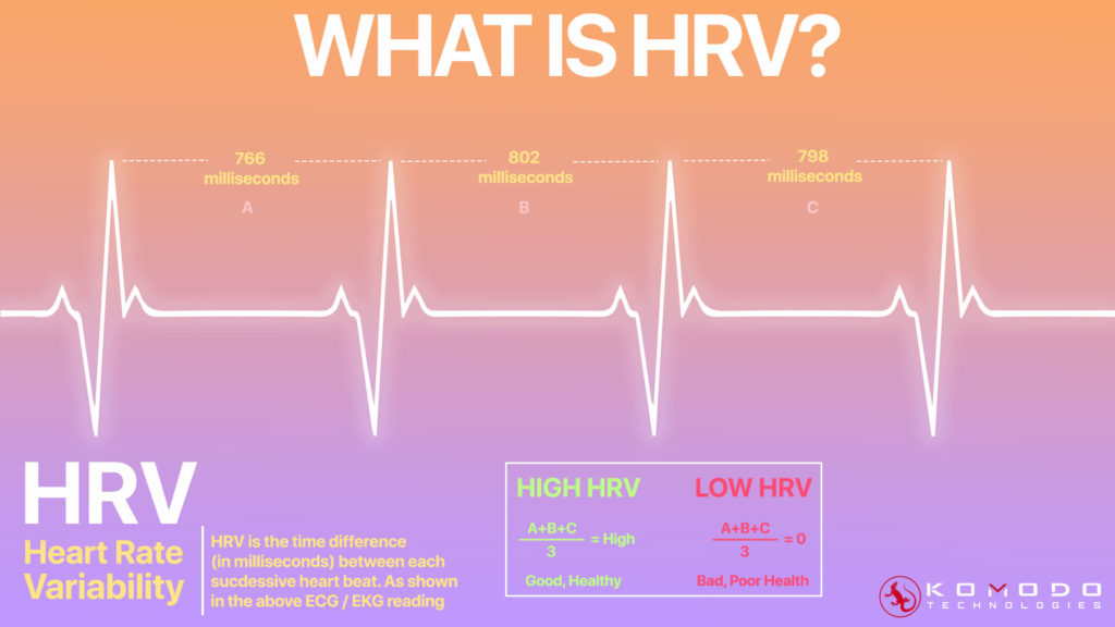 What Is HRV heart rate variability